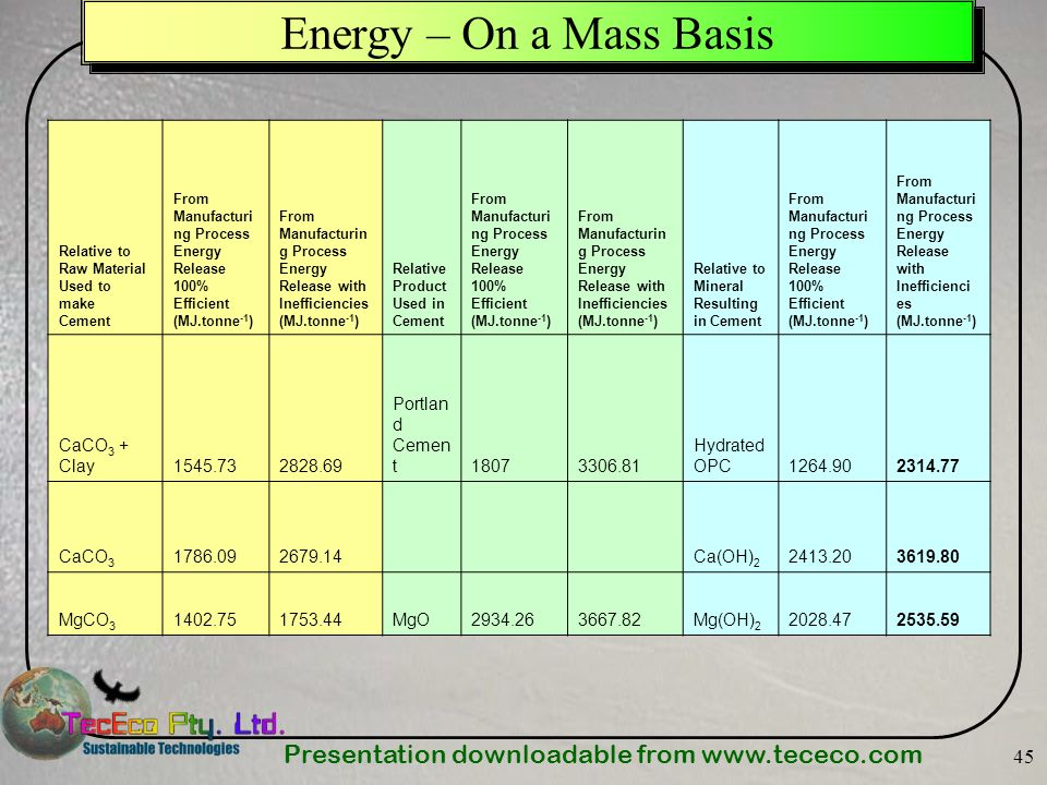 Presentation downloadable from   45 Energy – On a Mass Basis Relative to Raw Material Used to make Cement From Manufacturi ng Process Energy Release 100% Efficient (MJ.tonne -1 ) From Manufacturin g Process Energy Release with Inefficiencies (MJ.tonne -1 ) Relative Product Used in Cement From Manufacturi ng Process Energy Release 100% Efficient (MJ.tonne -1 ) From Manufacturin g Process Energy Release with Inefficiencies (MJ.tonne -1 ) Relative to Mineral Resulting in Cement From Manufacturi ng Process Energy Release 100% Efficient (MJ.tonne -1 ) From Manufacturi ng Process Energy Release with Inefficienci es (MJ.tonne -1 ) CaCO 3 + Clay Portlan d Cemen t Hydrated OPC CaCO Ca(OH) MgCO MgO Mg(OH)