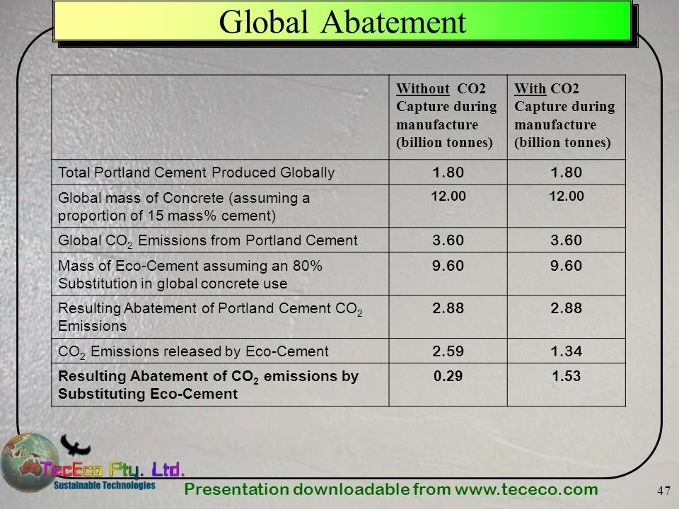 Presentation downloadable from   47 Global Abatement Without CO2 Capture during manufacture (billion tonnes) With CO2 Capture during manufacture (billion tonnes) Total Portland Cement Produced Globally 1.80 Global mass of Concrete (assuming a proportion of 15 mass% cement) Global CO 2 Emissions from Portland Cement 3.60 Mass of Eco-Cement assuming an 80% Substitution in global concrete use 9.60 Resulting Abatement of Portland Cement CO 2 Emissions 2.88 CO 2 Emissions released by Eco-Cement Resulting Abatement of CO 2 emissions by Substituting Eco-Cement