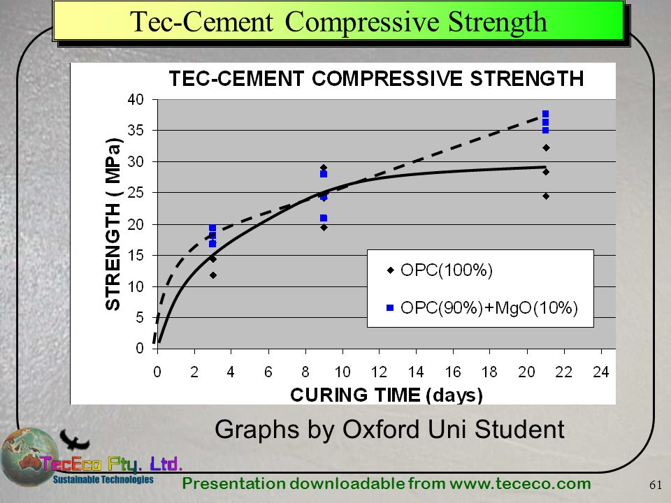 Presentation downloadable from   61 Tec-Cement Compressive Strength Graphs by Oxford Uni Student