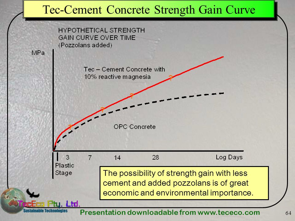 Presentation downloadable from   64 Tec-Cement Concrete Strength Gain Curve The possibility of strength gain with less cement and added pozzolans is of great economic and environmental importance.