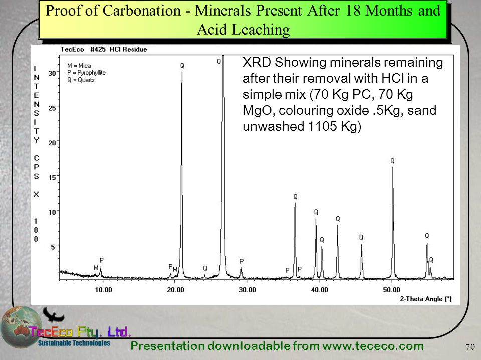 Presentation downloadable from   70 Proof of Carbonation - Minerals Present After 18 Months and Acid Leaching XRD Showing minerals remaining after their removal with HCl in a simple mix (70 Kg PC, 70 Kg MgO, colouring oxide.5Kg, sand unwashed 1105 Kg)