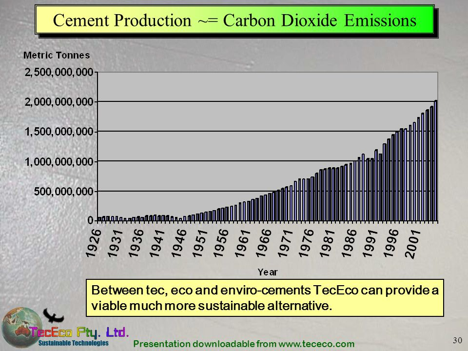 Presentation downloadable from www.tececo.com 30 Cement Production ~= Carbon Dioxide Emissions Between tec, eco and enviro-cements TecEco can provide