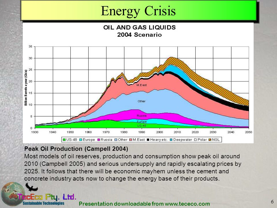 Presentation downloadable from www.tececo.com 6 Energy Crisis Peak Oil Production (Campell 2004) Most models of oil reserves, production and consumpti