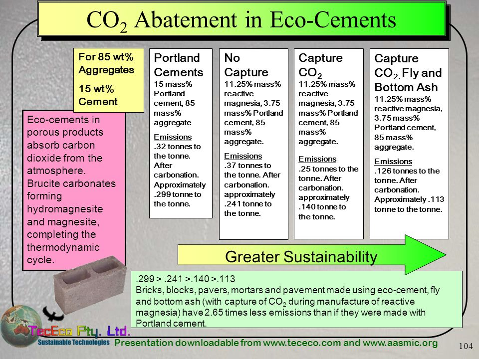 Presentation downloadable from www.tececo.com and www.aasmic.org 104 CO 2 Abatement in Eco-Cements Eco-cements in porous products absorb carbon dioxid