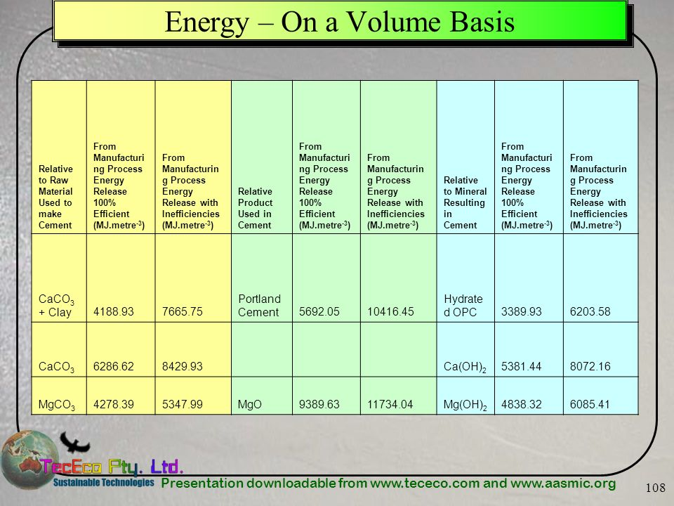 Presentation downloadable from www.tececo.com and www.aasmic.org 108 Energy – On a Volume Basis Relative to Raw Material Used to make Cement From Manu