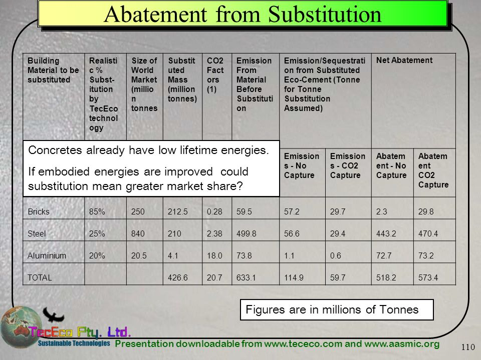 Presentation downloadable from www.tececo.com and www.aasmic.org 110 Abatement from Substitution Figures are in millions of Tonnes Building Material t