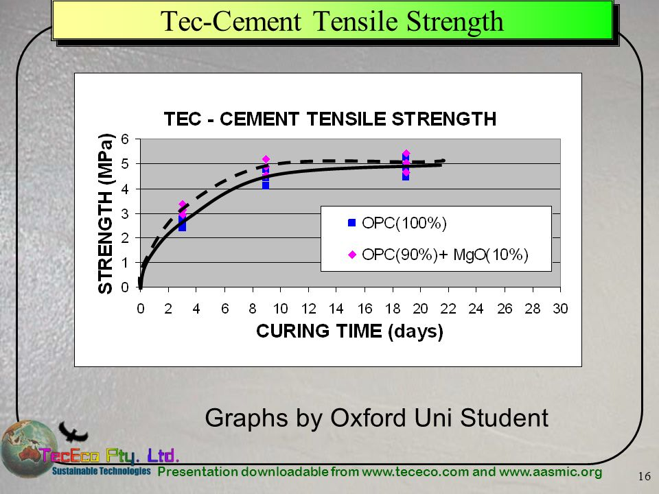Presentation downloadable from www.tececo.com and www.aasmic.org 16 Tec-Cement Tensile Strength Graphs by Oxford Uni Student