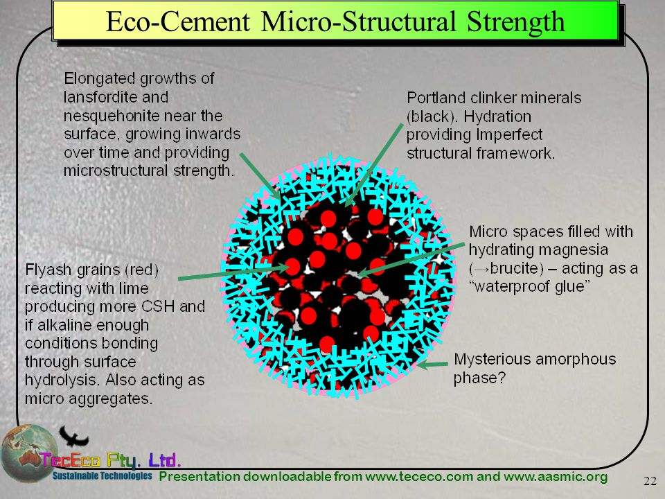 Presentation downloadable from www.tececo.com and www.aasmic.org 22 Eco-Cement Micro-Structural Strength