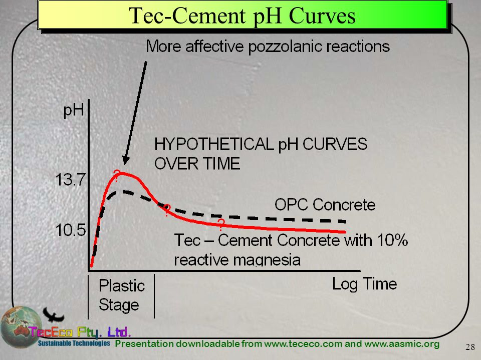 Presentation downloadable from www.tececo.com and www.aasmic.org 28 Tec-Cement pH Curves