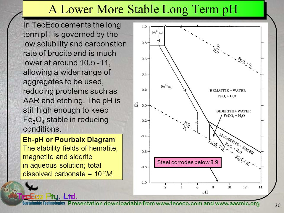 Presentation downloadable from www.tececo.com and www.aasmic.org 30 A Lower More Stable Long Term pH Eh-pH or Pourbaix Diagram The stability fields of