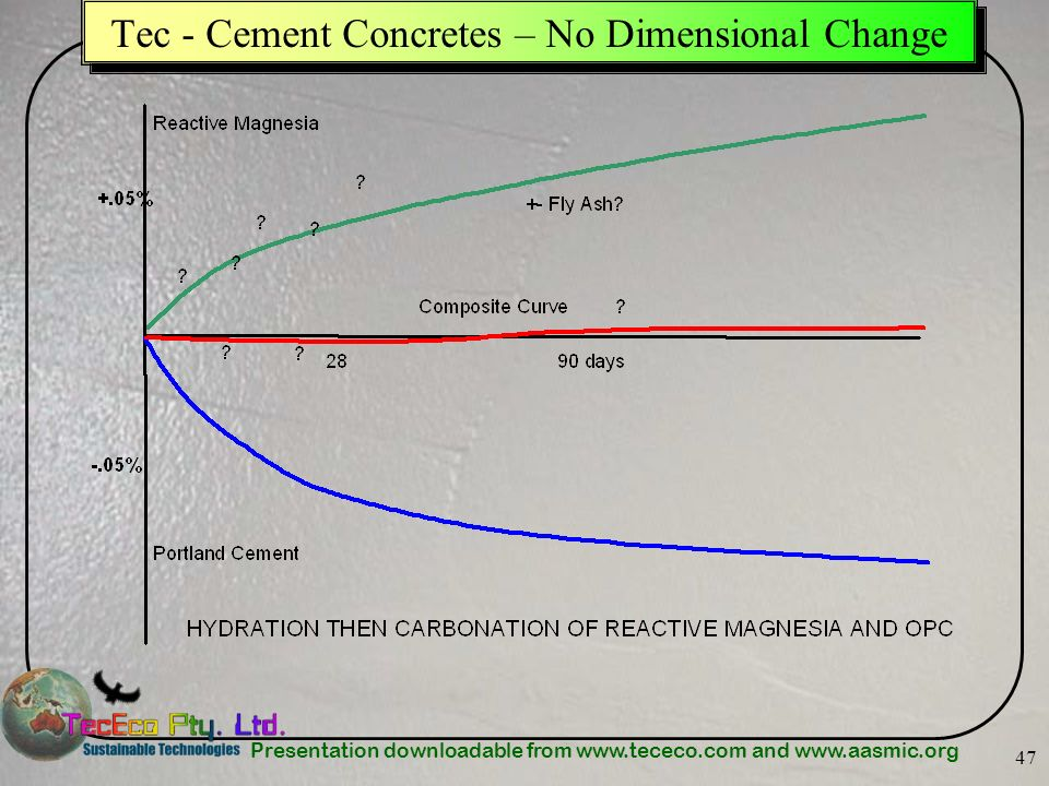 Presentation downloadable from www.tececo.com and www.aasmic.org 47 Tec - Cement Concretes – No Dimensional Change