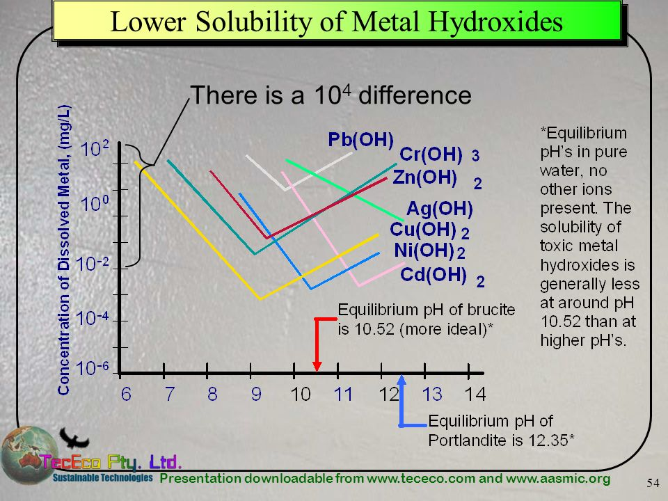 Presentation downloadable from www.tececo.com and www.aasmic.org 54 Lower Solubility of Metal Hydroxides There is a 10 4 difference