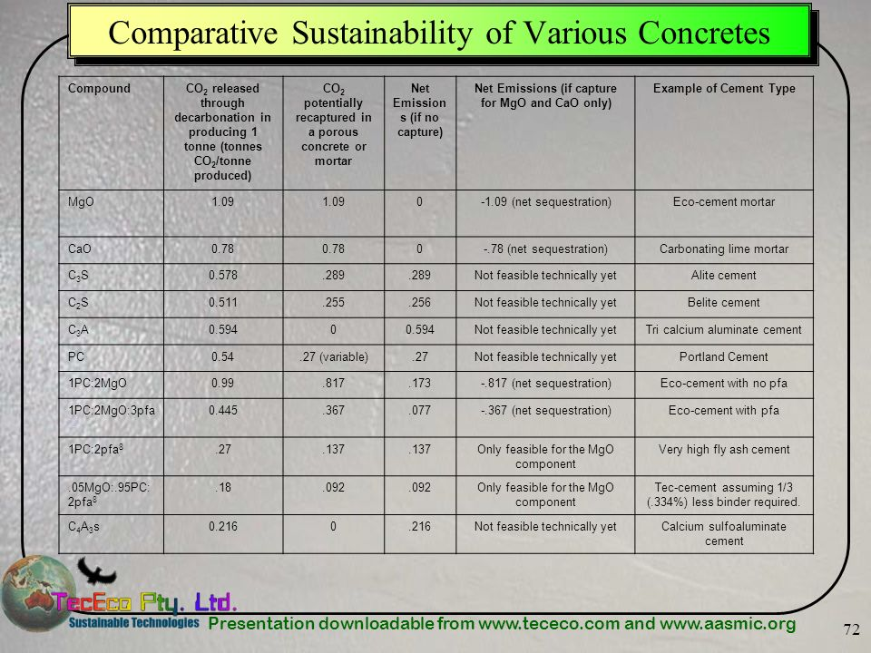 Presentation downloadable from www.tececo.com and www.aasmic.org 72 Comparative Sustainability of Various Concretes CompoundCO 2 released through deca