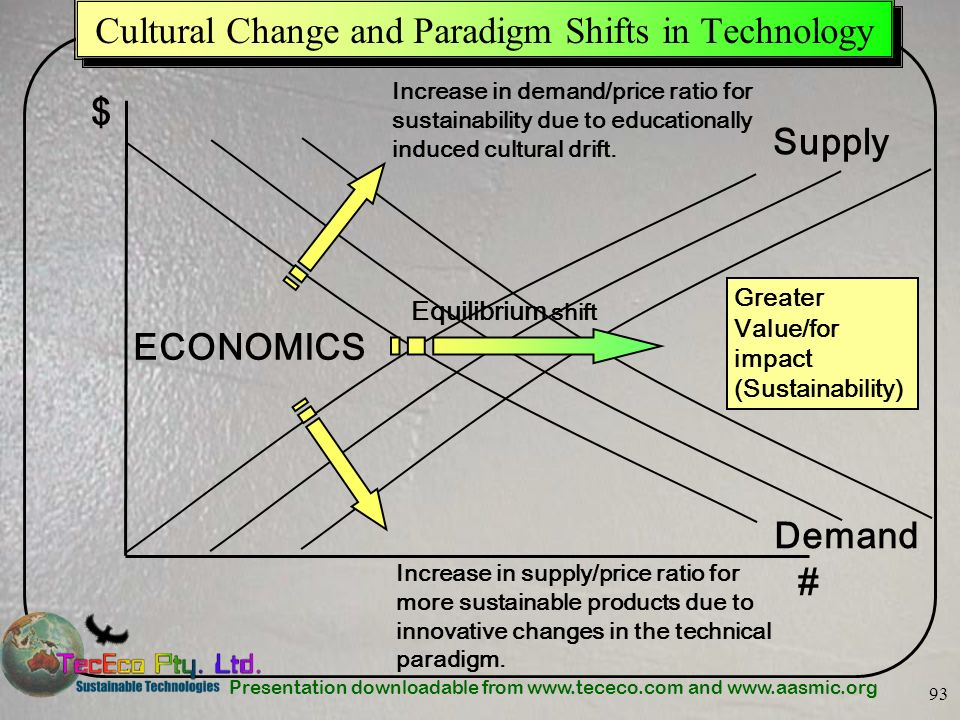Presentation downloadable from www.tececo.com and www.aasmic.org 93 Cultural Change and Paradigm Shifts in Technology Increase in demand/price ratio f