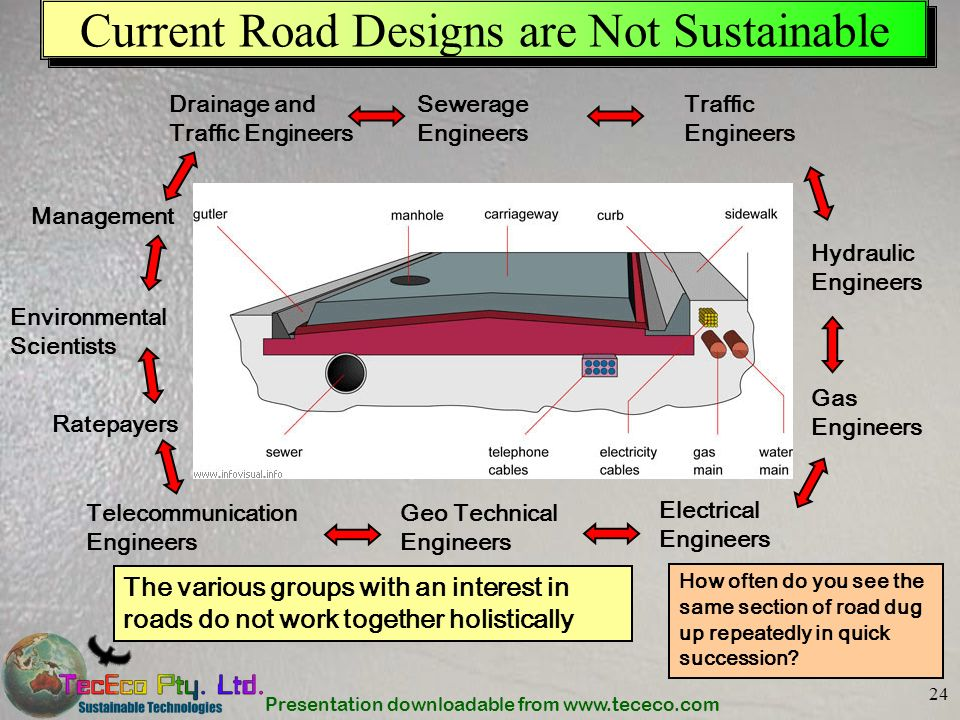 Presentation downloadable from www.tececo.com 24 Current Road Designs are Not Sustainable Traffic Engineers Drainage and Traffic Engineers Sewerage En