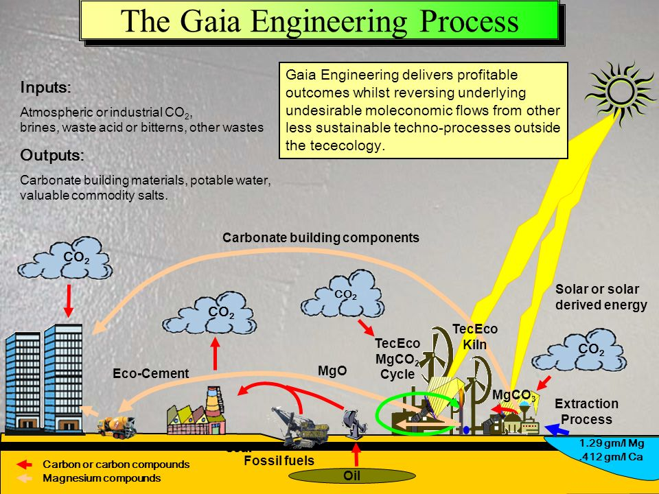 The Gaia Engineering Process Extraction Process Fossil fuels Solar or solar derived energy Oil MgO CO 2 Coal CO 2 Inputs: Atmospheric or industrial CO