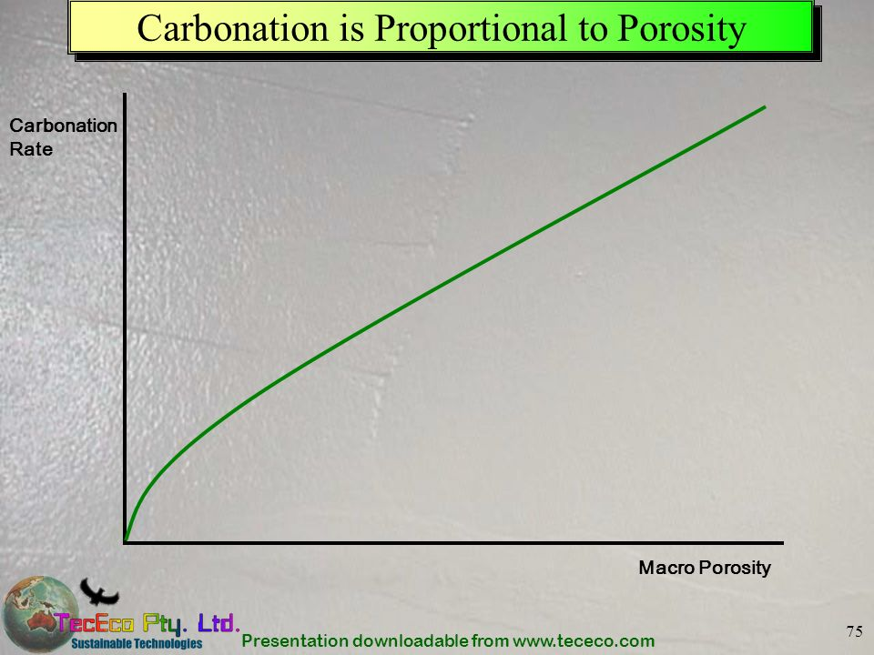 Presentation downloadable from www.tececo.com 75 Carbonation is Proportional to Porosity Carbonation Rate Macro Porosity