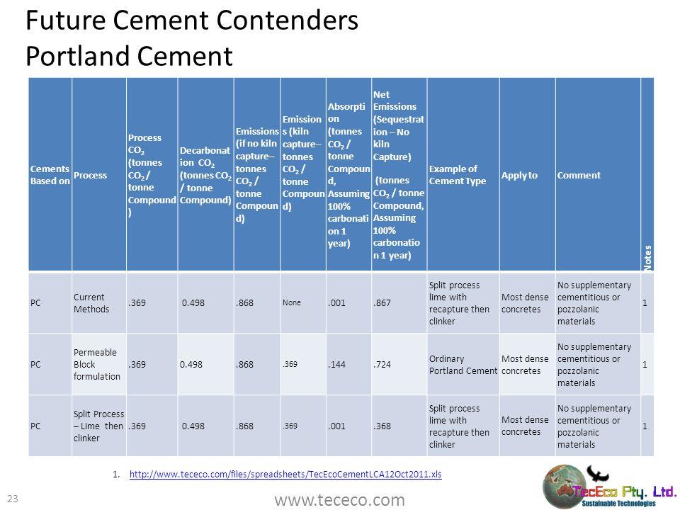Future Cement Contenders Portland Cement 23 1.http://www.tececo.com/files/spreadsheets/TecEcoCementLCA12Oct2011.xlshttp://www.tececo.com/files/spreads