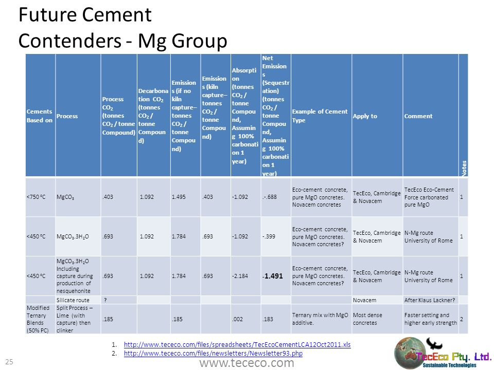Future Cement Contenders - Mg Group 25 1.http://www.tececo.com/files/spreadsheets/TecEcoCementLCA12Oct2011.xlshttp://www.tececo.com/files/spreadsheets