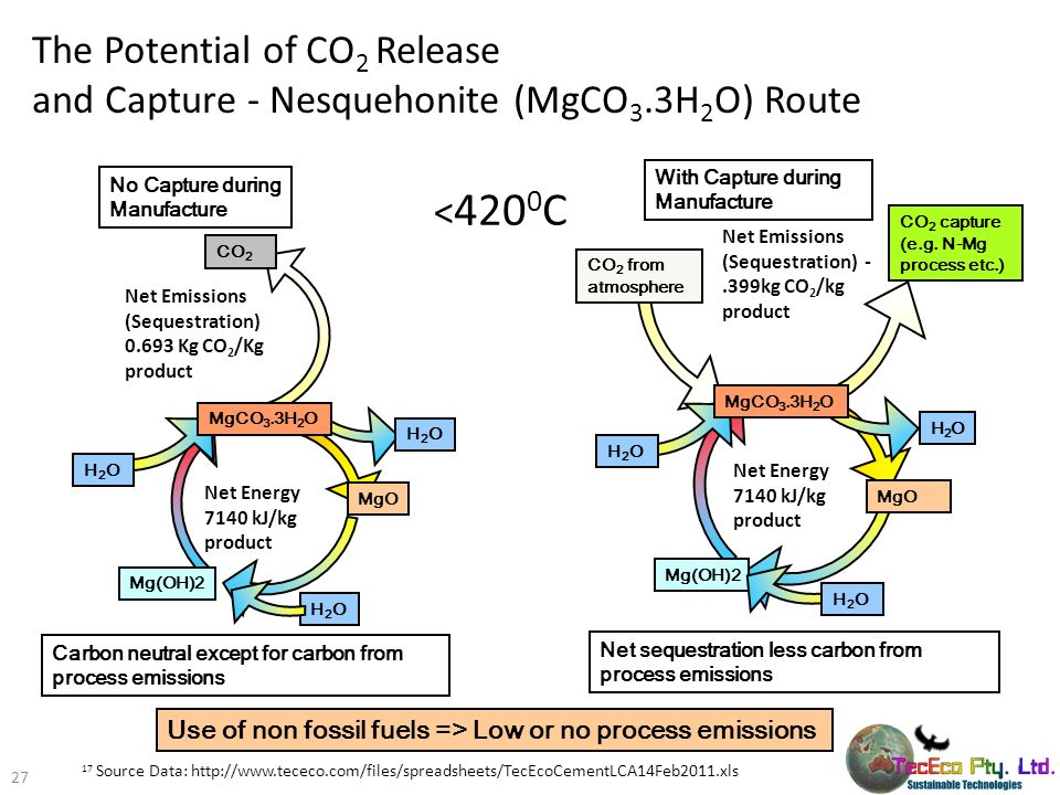 With Capture during Manufacture No Capture during Manufacture CO 2 CO 2 from atmosphere CO 2 capture (e.g. N-Mg process etc.) Carbon neutral except fo
