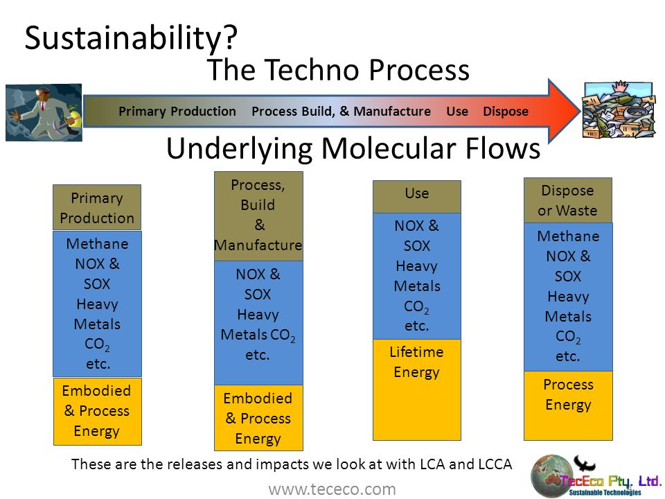 Sustainability? 4 Primary Production Process Build, & Manufacture Use Dispose Underlying Molecular Flows Primary Production Methane NOX & SOX Heavy Me