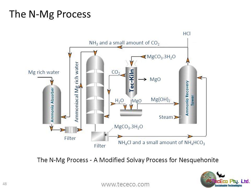 The N-Mg Process 48 Tec-Kiln NH 3 and a small amount of CO 2 MgCO 3.3H 2 O MgO Mg(OH) 2 CO 2 H2OH2O Steam NH 4 Cl and a small amount of NH 4 HCO 3 Fil