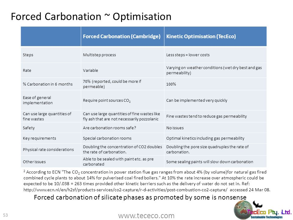 Forced Carbonation ~ Optimisation 53 Forced Carbonation (Cambridge)Kinetic Optimisation (TecEco) StepsMultistep processLess steps = lower costs RateVa
