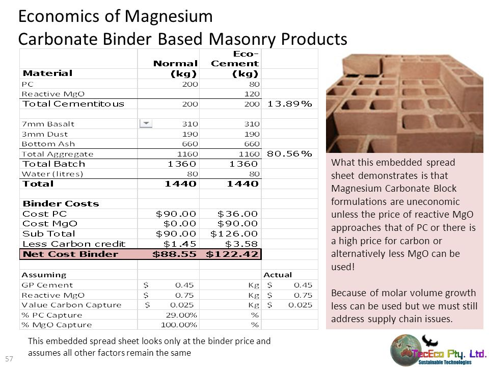 Economics of Magnesium Carbonate Binder Based Masonry Products 57 What this embedded spread sheet demonstrates is that Magnesium Carbonate Block formu