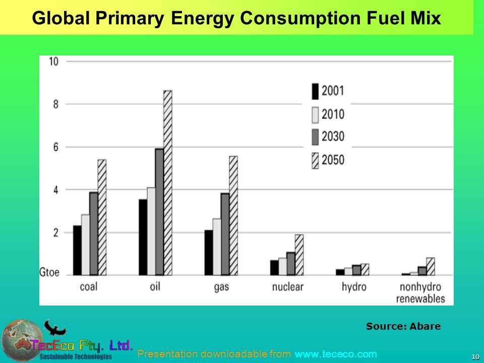 Presentation downloadable from www.tececo.com 10 Global Primary Energy Consumption Fuel Mix Source: Abare