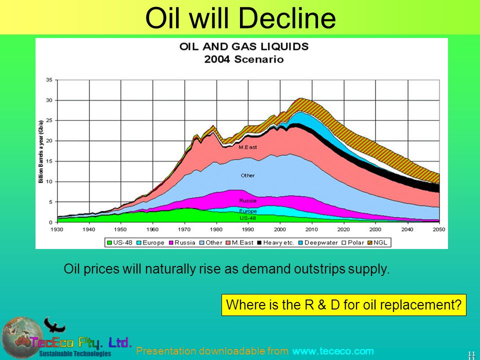 Presentation downloadable from www.tececo.com Oil will Decline 11 1111 Oil prices will naturally rise as demand outstrips supply.