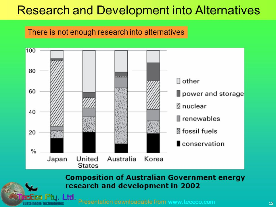 Presentation downloadable from www.tececo.com Research and Development into Alternatives 12 Composition of Australian Government energy research and development in 2002 There is not enough research into alternatives