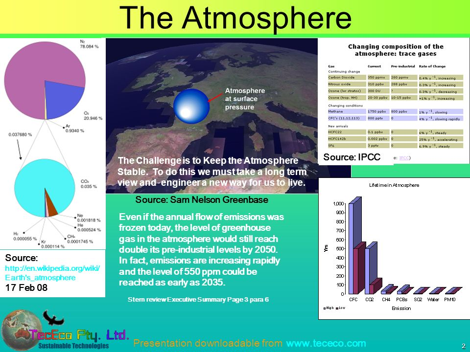 Presentation downloadable from   2 The Atmosphere Source: Sam Nelson Greenbase Source: IPCC Source:   Earth s_atmosphere 17 Feb 08 Even if the annual flow of emissions was frozen today, the level of greenhouse gas in the atmosphere would still reach double its pre-industrial levels by 2050.