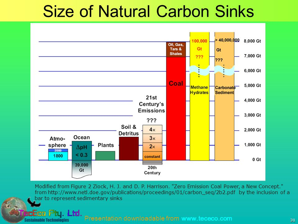 Presentation downloadable from www.tececo.com 31 Size of Natural Carbon Sinks Modified from Figure 2 Ziock, H.