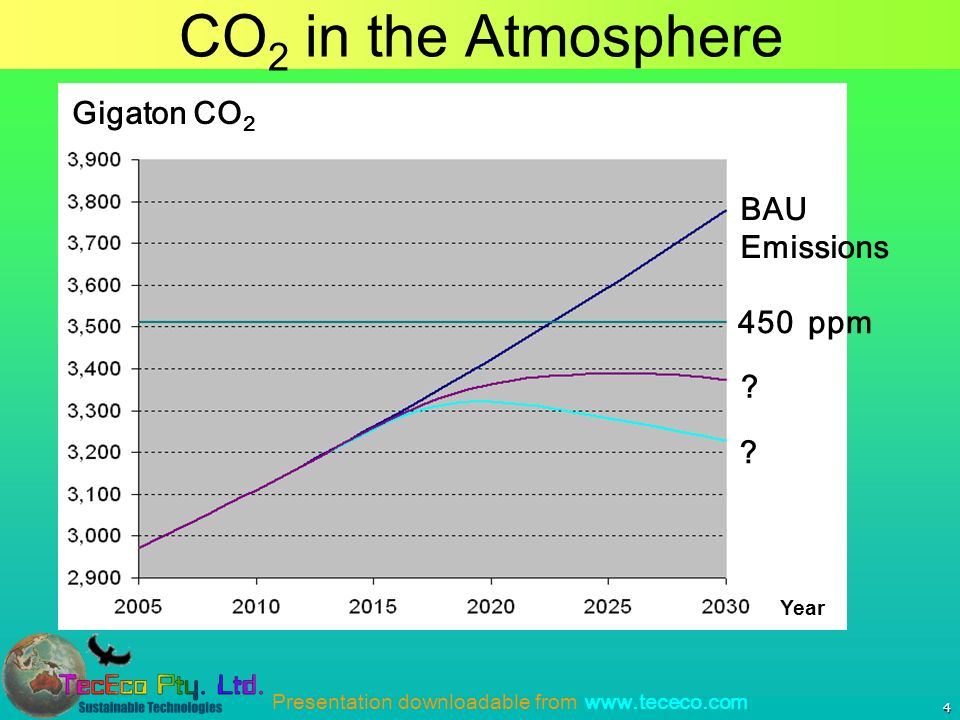 Presentation downloadable from www.tececo.com 4 CO 2 in the Atmosphere Gigaton CO 2 Year BAU Emissions .