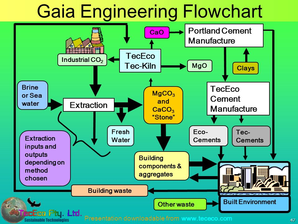 Presentation downloadable from www.tececo.com Gaia Engineering Flowchart 47 Built Environment MgCO 3 and CaCO 3 Stone Extraction Industrial CO 2 MgO TecEco Tec-Kiln Eco- Cements Building components & aggregates TecEco Cement Manufacture CaO Clays Portland Cement Manufacture Brine or Sea water Tec- Cements Building waste Other waste Fresh Water Extraction inputs and outputs depending on method chosen