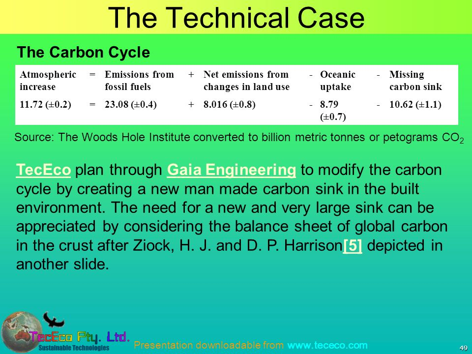 Presentation downloadable from www.tececo.com 49 The Technical Case Atmospheric increase =Emissions from fossil fuels +Net emissions from changes in land use -Oceanic uptake -Missing carbon sink 11.72 (±0.2)=23.08 (±0.4)+8.016 (±0.8)-8.79 (±0.7) -10.62 (±1.1) Source: The Woods Hole Institute converted to billion metric tonnes or petograms CO 2 TecEcoTecEco plan through Gaia Engineering to modify the carbon cycle by creating a new man made carbon sink in the built environment.