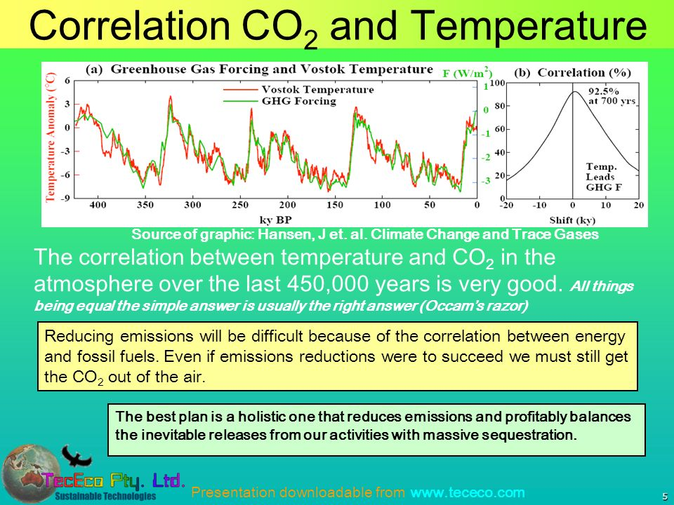 Presentation downloadable from www.tececo.com Correlation CO 2 and Temperature 5 Reducing emissions will be difficult because of the correlation between energy and fossil fuels.