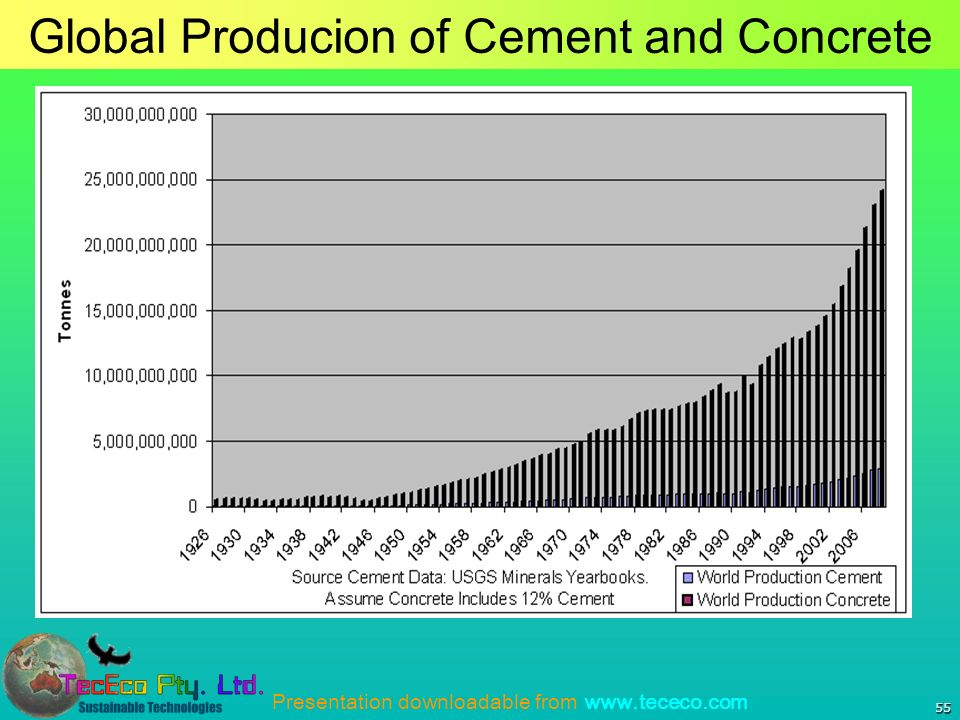 Presentation downloadable from   55 Global Producion of Cement and Concrete