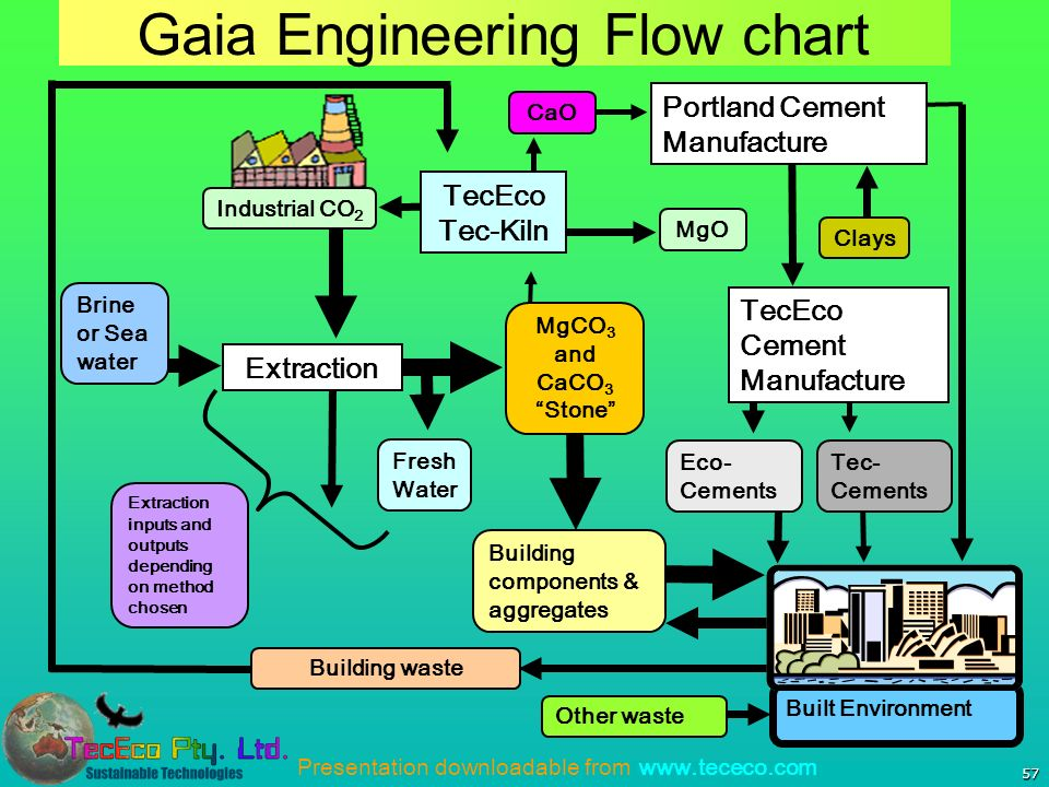 Presentation downloadable from   57 Gaia Engineering Flow chart Built Environment MgCO 3 and CaCO 3 Stone Extraction Industrial CO 2 MgO TecEco Tec-Kiln Eco- Cements Building components & aggregates TecEco Cement Manufacture CaO Clays Portland Cement Manufacture Brine or Sea water Tec- Cements Building waste Other waste Fresh Water Extraction inputs and outputs depending on method chosen
