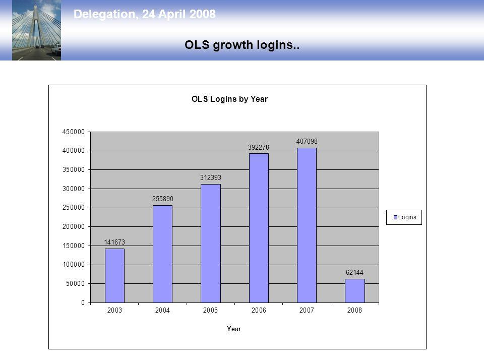 Delegation, 24 April 2008 OLS growth logins..