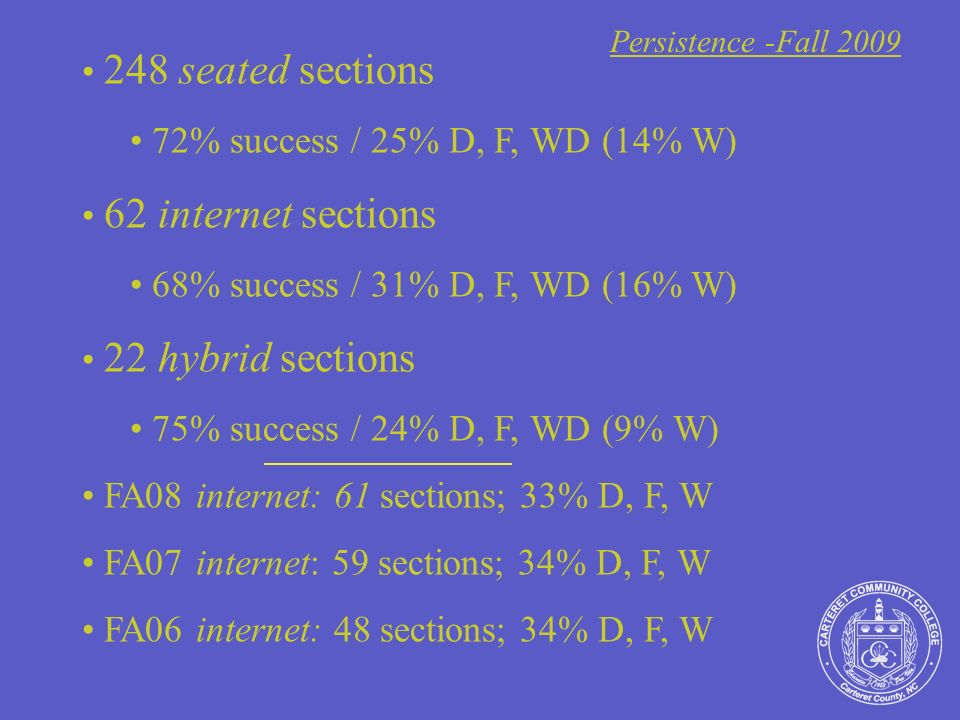 248 seated sections 72% success / 25% D, F, WD (14% W) 62 internet sections 68% success / 31% D, F, WD (16% W) 22 hybrid sections 75% success / 24% D, F, WD (9% W) FA08 internet: 61 sections; 33% D, F, W FA07 internet: 59 sections; 34% D, F, W FA06 internet: 48 sections; 34% D, F, W Persistence -Fall 2009
