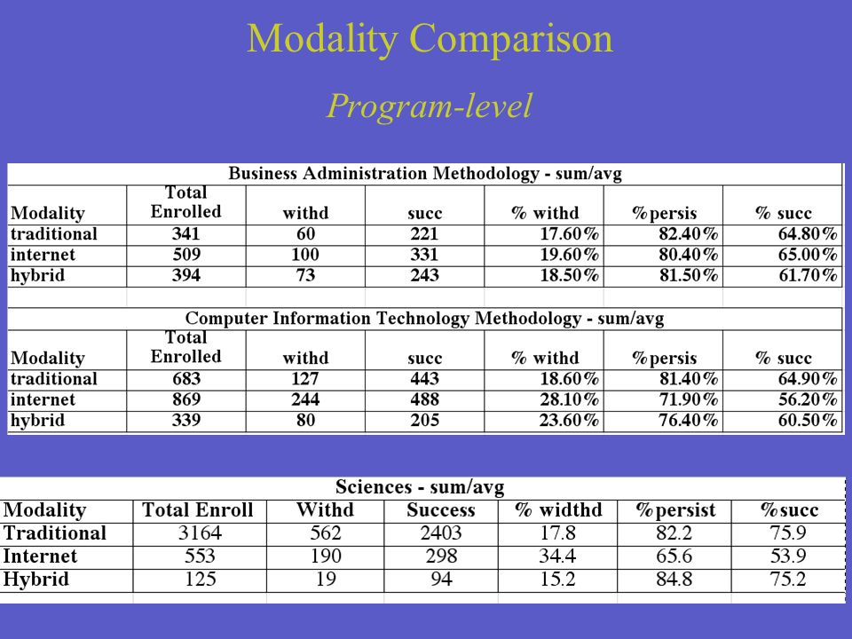 Modality Comparison Program-level