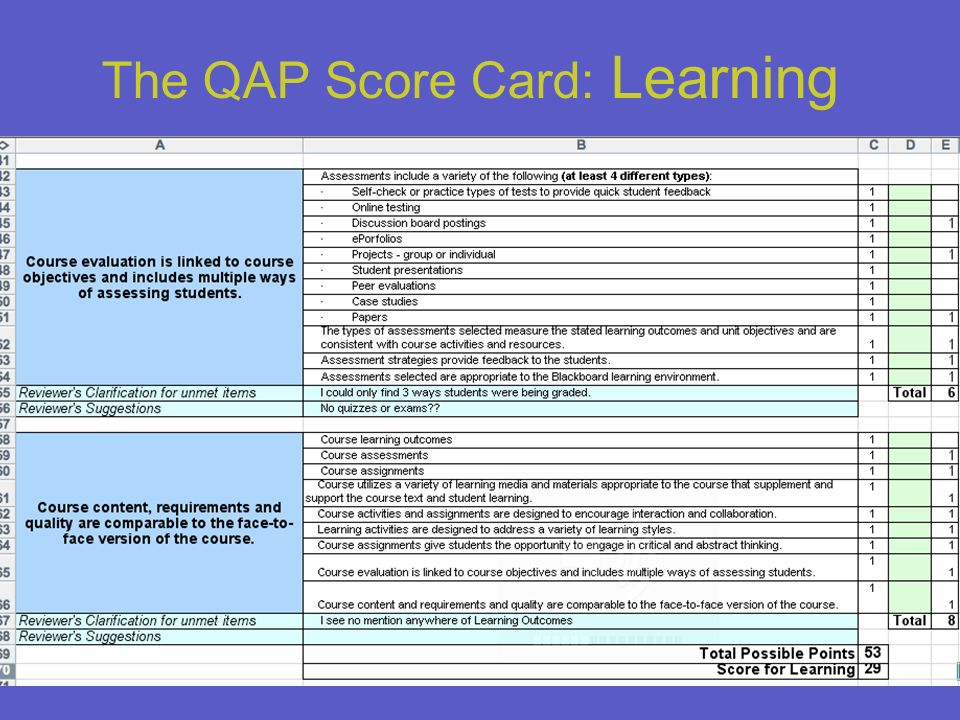 18 The QAP Score Card: Learning