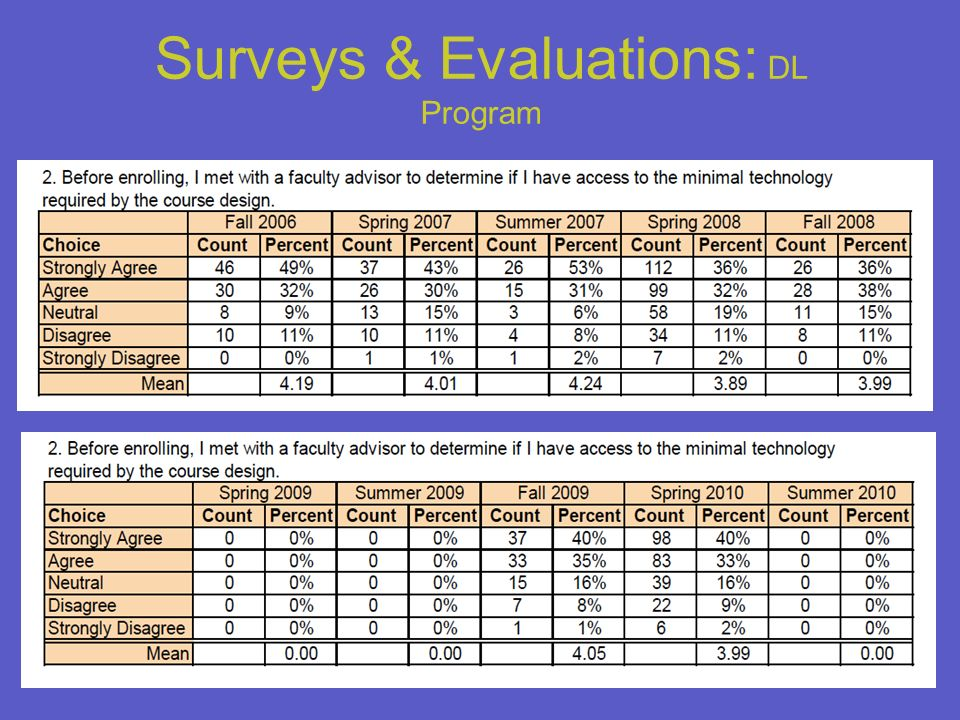 22 Surveys & Evaluations: DL Program