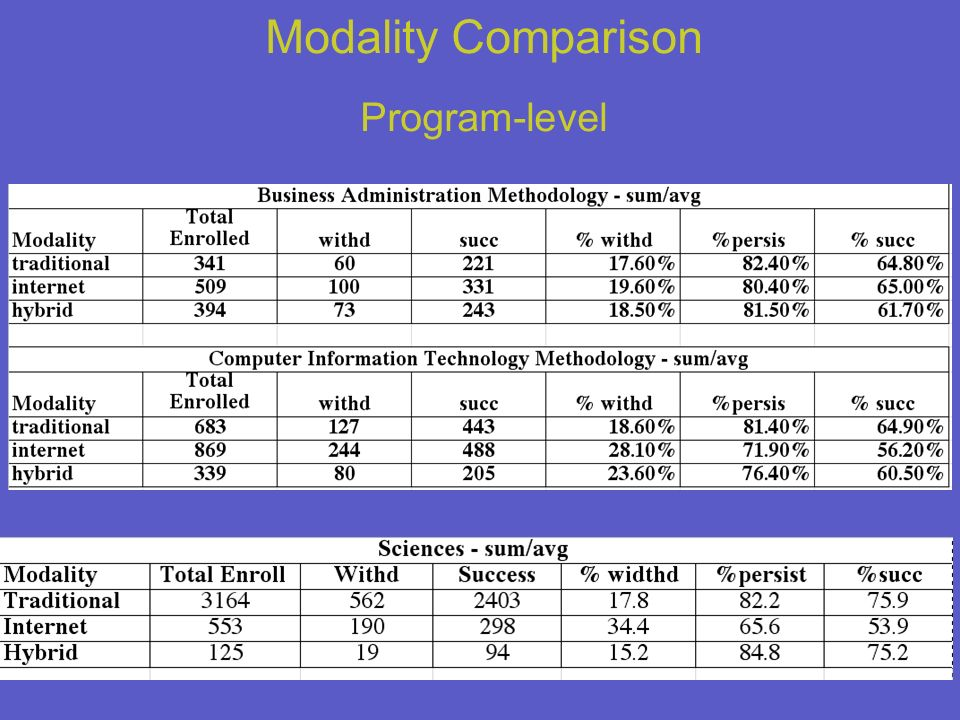28 Modality Comparison Program-level