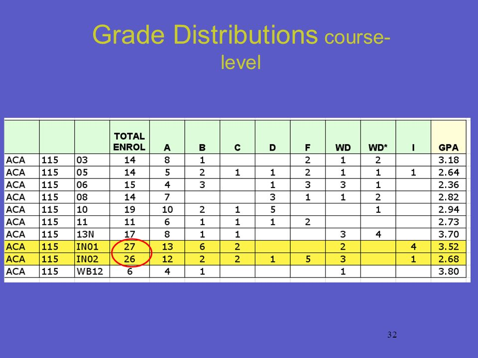 32 Grade Distributions course- level