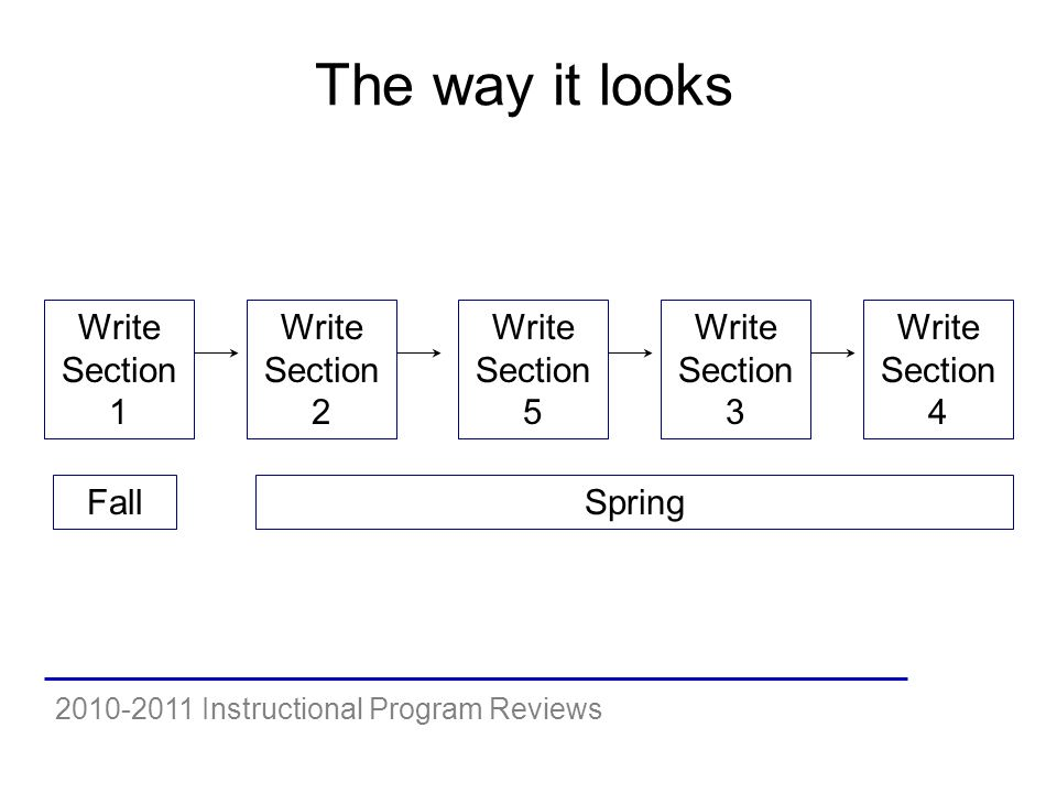 2010-2011 Instructional Program Reviews The way it looks Write Section 1 Write Section 2 Write Section 5 Write Section 3 Write Section 4 FallSpring