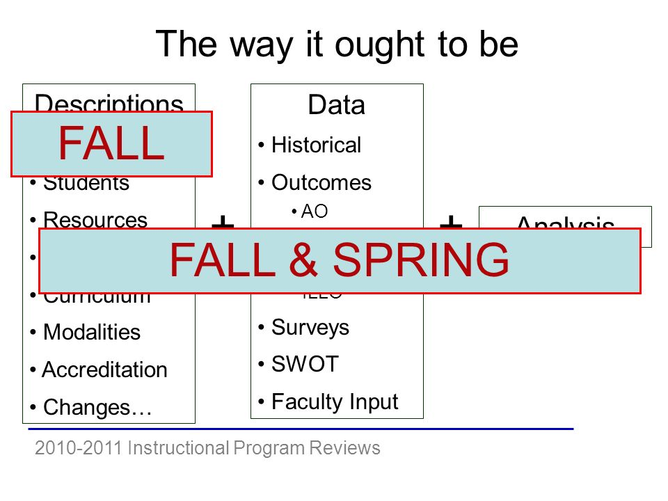 2010-2011 Instructional Program Reviews The way it ought to be Descriptions Faculty Students Resources General Curriculum Modalities Accreditation Changes… + Data Historical Outcomes AO PO PLLO ILLO Surveys SWOT Faculty Input Analysis + FALL FALL & SPRING