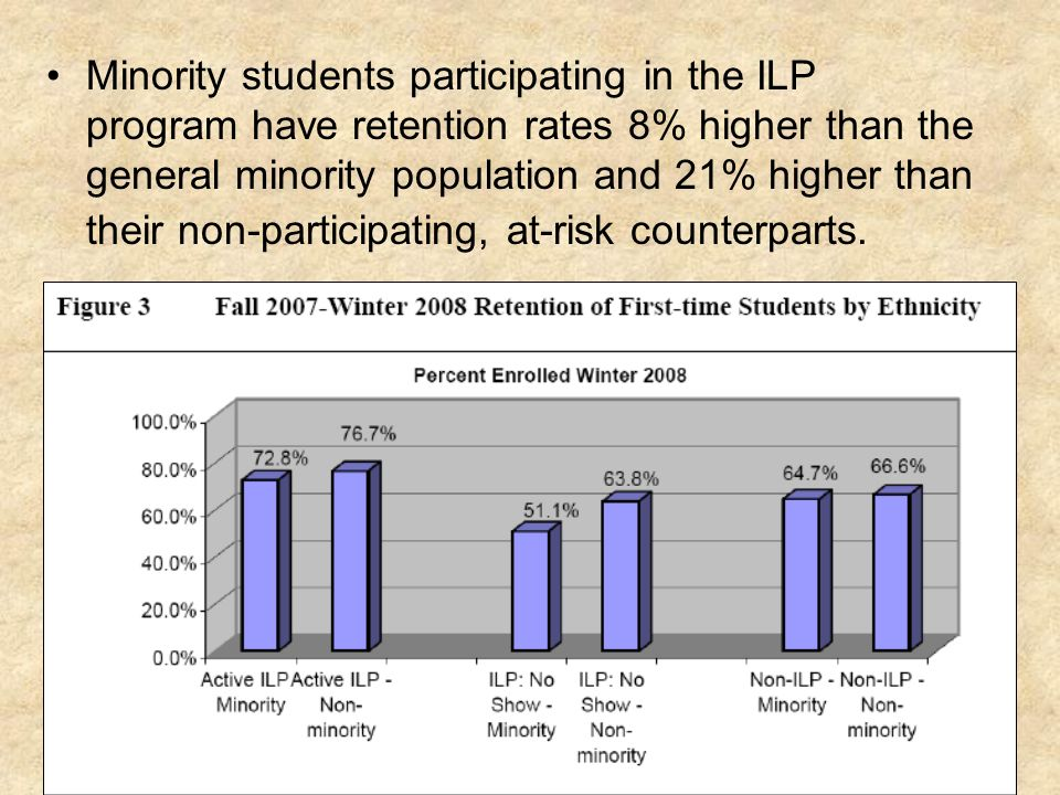 Minority students participating in the ILP program have retention rates 8% higher than the general minority population and 21% higher than their non-p