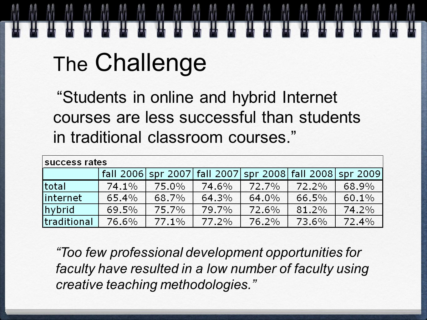 The Challenge Students in online and hybrid Internet courses are less successful than students in traditional classroom courses. Too few professional